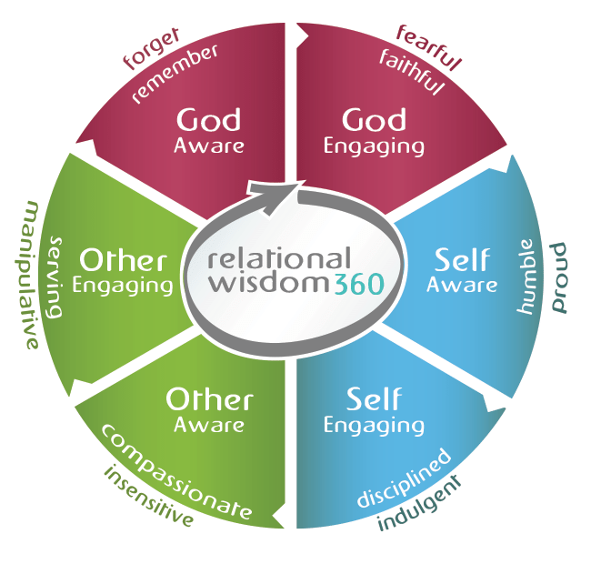 Biblical Foundation For Relational Wisdom
