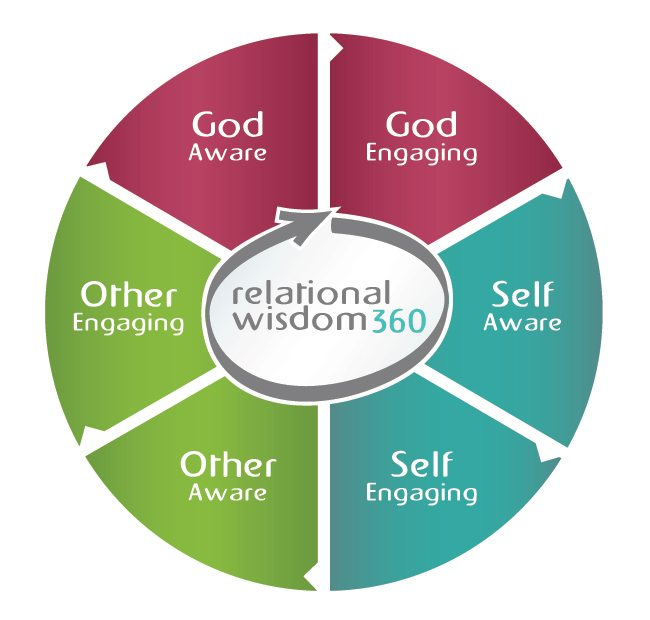 god and relationships