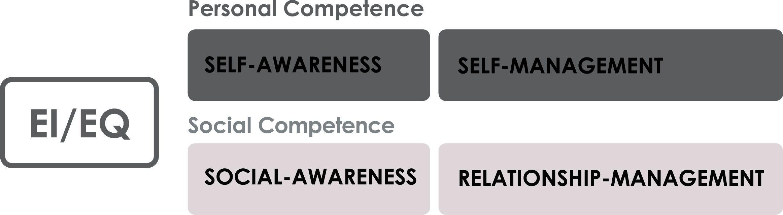 RW and Emotional Intelligence