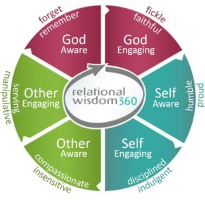 RW Diagram - biblical peacemaking