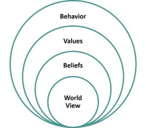 Kwast Model of Culture